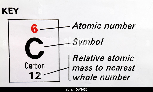 Chemestry 11 lessons april 18 atomic mass and isotopes periodic periodic table urtaz Choice Image