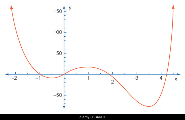 The figure shows part of the graph of the polynomial equation y = 3x4 - 16x3 + 6x2 + 24x + 1. - Stock Image