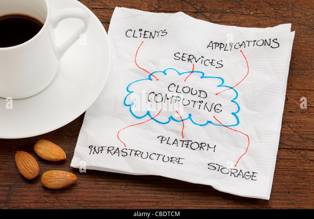 components of cloud computing - napkin doodle on wood table with espresso coffee and almond snack - Stock Image