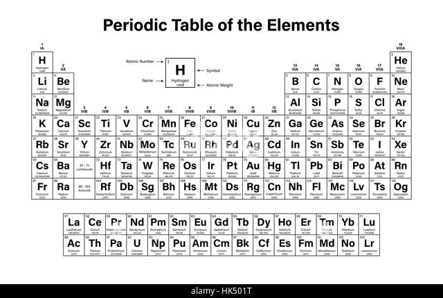 Periodic table hydrogen stock photos periodic table for C table of elements