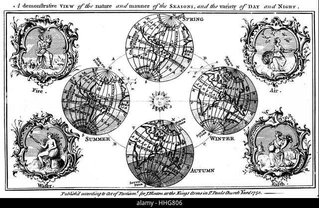 Diagram explaining the changing seasons and day and night as the earth orbits the sun. Printed in London; 1750. - Stock Image