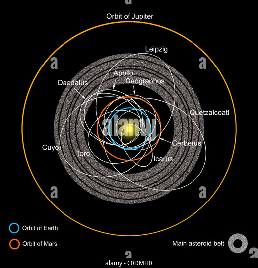 asteroid belt diagram - photo #8