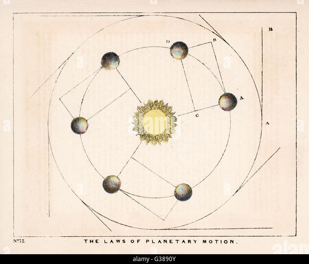 The laws of planetary motion.         Date: 1849 - Stock Image