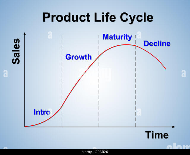 product life cycle and its concept All products follow a logical product life cycle and it is vital for marketers to understand and plan for the various stages and their unique challenges it is key to.
