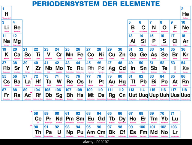 Metals and atomic number stock photos metals and atomic for 119 elements in periodic table