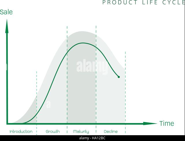 business and marketing concepts 4 stage of product life cycle graph stock image business concepts business life office