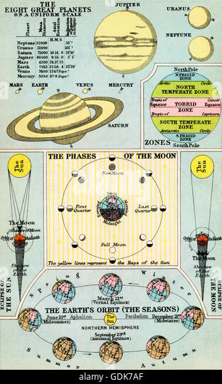 1930's diagram of the eight great planets on a uniform scale, the phases of the moon, the eclipses of the sun - Stock Image