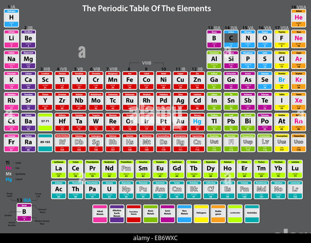 free silicon on periodic table