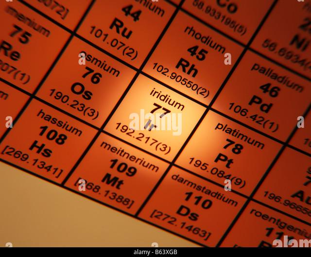 Periodic Table of Elements iridium - Stock Image