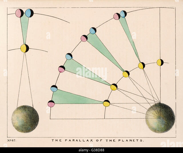 A diagram showing the parallax  of the planets.        Date: 1849 - Stock Image