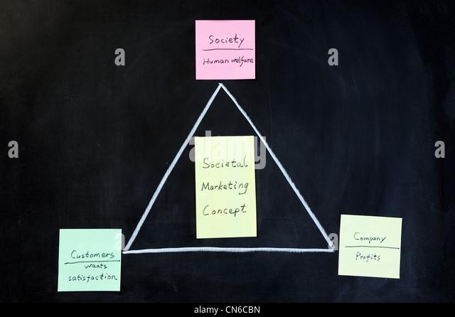 Marketing management philosophies – Five marketing concepts