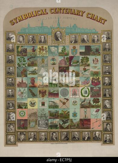 Symbolical centenary chart of American history. Print shows a large chart representing events in American history, - Stock Image