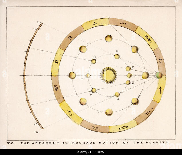 The apparent retrograde motion  of the planets.        Date: 1849 - Stock Image