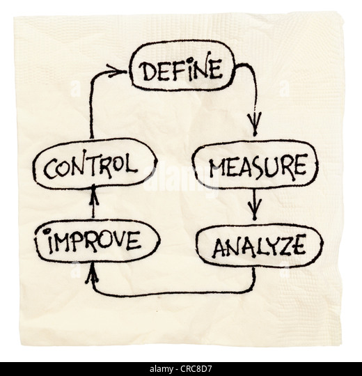 concept of continuous improvement process or cycle (define, measure, analyze, improve, control) - Stock Image