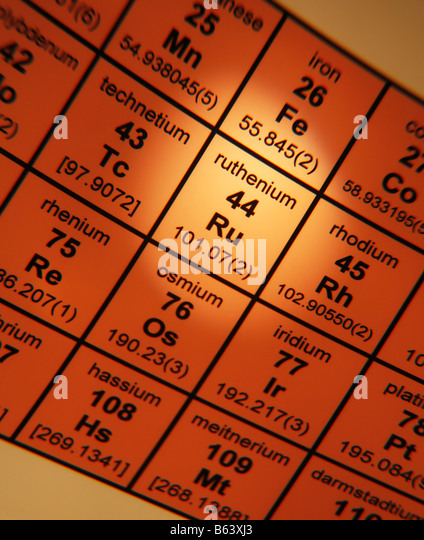 Periodic Table of Elements Ruthenium - Stock Image