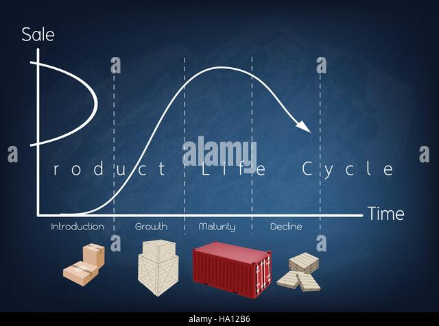 business and marketing concepts 4 stage of product life cycle chart on black chalkboard business concepts business life office