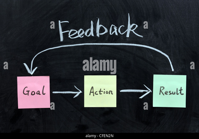 Chalk writing - Goal, Action, Result and feedback - Stock Image
