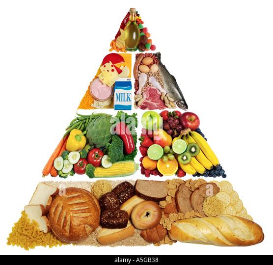 Lebensmittel-Pyramide Stockbild