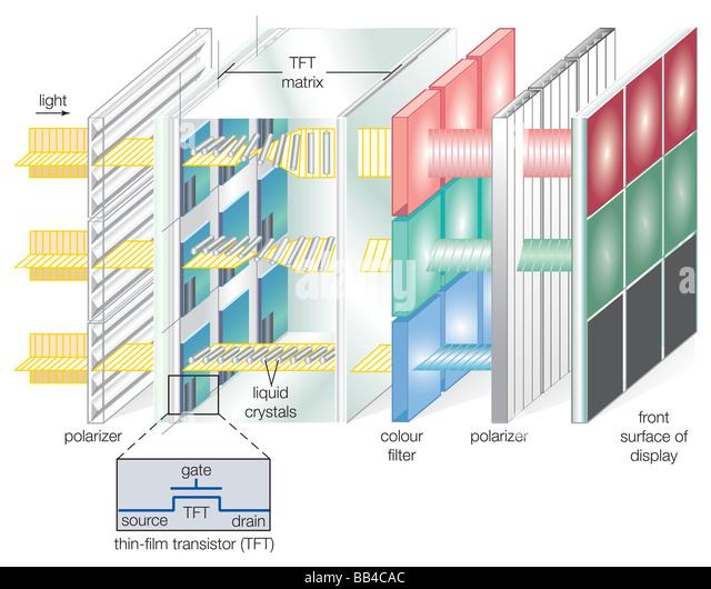 Ein aktiv-Matrix thin Film Transistor (TFT)-Flüssigkristall-Anzeige. Ein TFT wird jedes Pixel des Bildschirms Stockbild