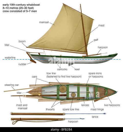Anfang des 19. Jahrhunderts whaleboat Stockbild